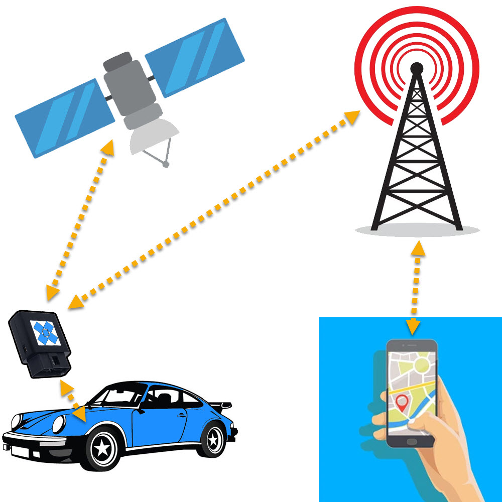 gps tracking segments tracking by phone sms
