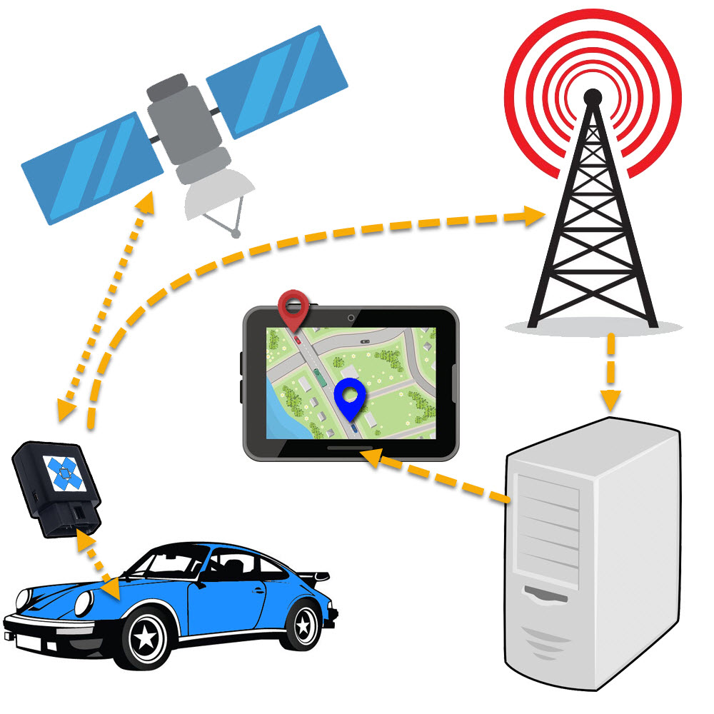 car tracking device segments